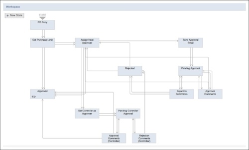Multi-Tiered Purchase Order Approval Workflows